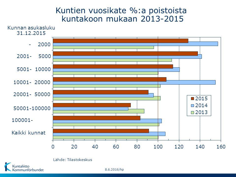 - 2000 Kaikki kunnat 50001-100000 10001- 20000 2001- 5000 20001- 50000 100001- 5001- 10000 Kuntien vuosikate %:a poistoista kuntakoon mukaan 2013-2015 Kunnan asukasluku 31.12.2015 Lähde: Tilastokeskus 8.6.2016/hp