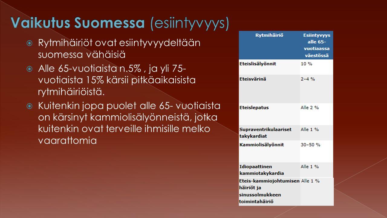  Rytmihäiriöt ovat esiintyvyydeltään suomessa vähäisiä  Alle 65-vuotiaista n.5%, ja yli 75- vuotiaista 15% kärsii pitkäaikaisista rytmihäiriöistä.