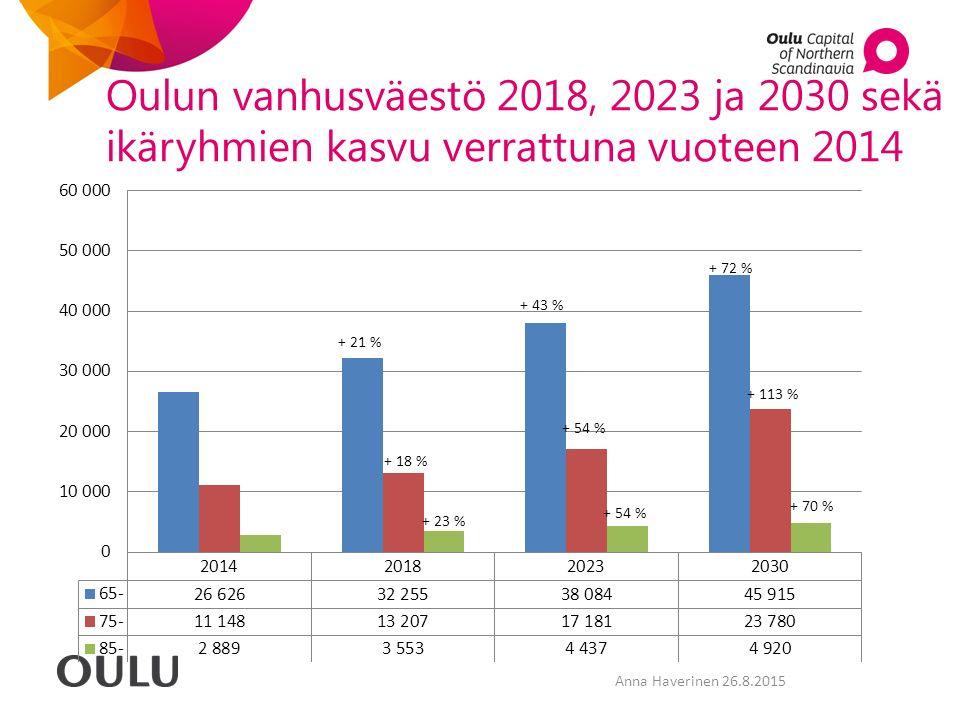 Oulun vanhusväestö 2018, 2023 ja 2030 sekä ikäryhmien kasvu verrattuna vuoteen 2014 Anna Haverinen 26.8.2015
