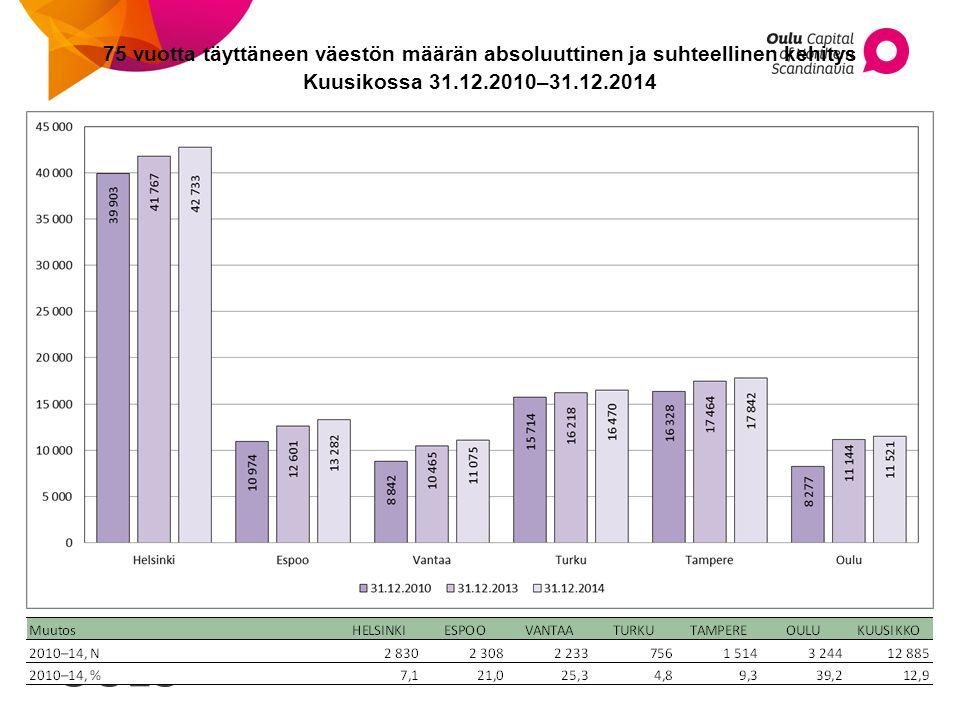 75 vuotta täyttäneen väestön määrän absoluuttinen ja suhteellinen kehitys Kuusikossa 31.12.2010–31.12.2014