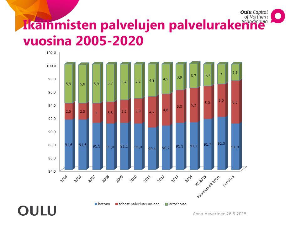 Ikäihmisten palvelujen palvelurakenne vuosina 2005-2020 Anna Haverinen 26.8.2015