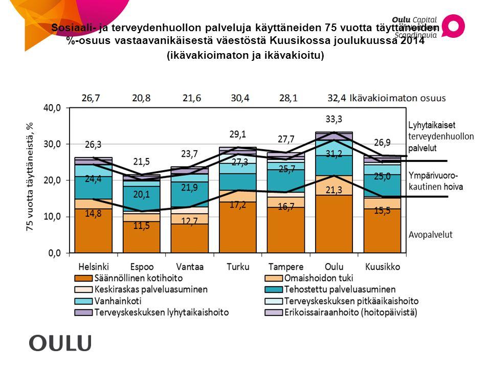 Sosiaali- ja terveydenhuollon palveluja käyttäneiden 75 vuotta täyttäneiden %-osuus vastaavanikäisestä väestöstä Kuusikossa joulukuussa 2014 (ikävakioimaton ja ikävakioitu)