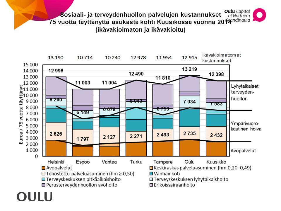 Sosiaali- ja terveydenhuollon palvelujen kustannukset 75 vuotta täyttänyttä asukasta kohti Kuusikossa vuonna 2014 (ikävakioimaton ja ikävakioitu)