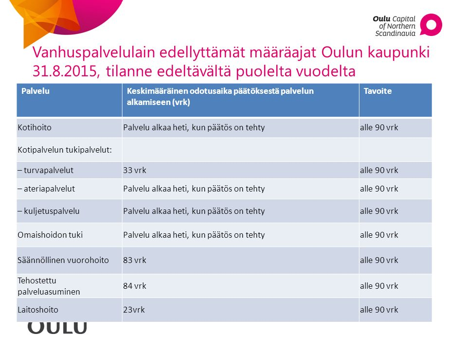 Vanhuspalvelulain edellyttämät määräajat Oulun kaupunki 31.8.2015, tilanne edeltävältä puolelta vuodelta PalveluKeskimääräinen odotusaika päätöksestä palvelun alkamiseen (vrk) Tavoite KotihoitoPalvelu alkaa heti, kun päätös on tehtyalle 90 vrk Kotipalvelun tukipalvelut: – turvapalvelut33 vrkalle 90 vrk – ateriapalvelutPalvelu alkaa heti, kun päätös on tehtyalle 90 vrk – kuljetuspalveluPalvelu alkaa heti, kun päätös on tehtyalle 90 vrk Omaishoidon tukiPalvelu alkaa heti, kun päätös on tehtyalle 90 vrk Säännöllinen vuorohoito83 vrkalle 90 vrk Tehostettu palveluasuminen 84 vrkalle 90 vrk Laitoshoito23vrkalle 90 vrk