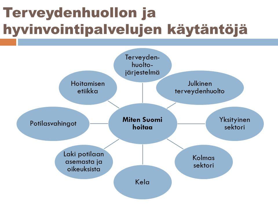 Terveydenhuollon ja hyvinvointipalvelujen käytäntöjä Miten Suomi hoitaa Terveyden- huolto- järjestelmä Julkinen terveydenhuolto Yksityinen sektori Kolmas sektori Kela Laki potilaan asemasta ja oikeuksista Potilasvahingot Hoitamisen etiikka
