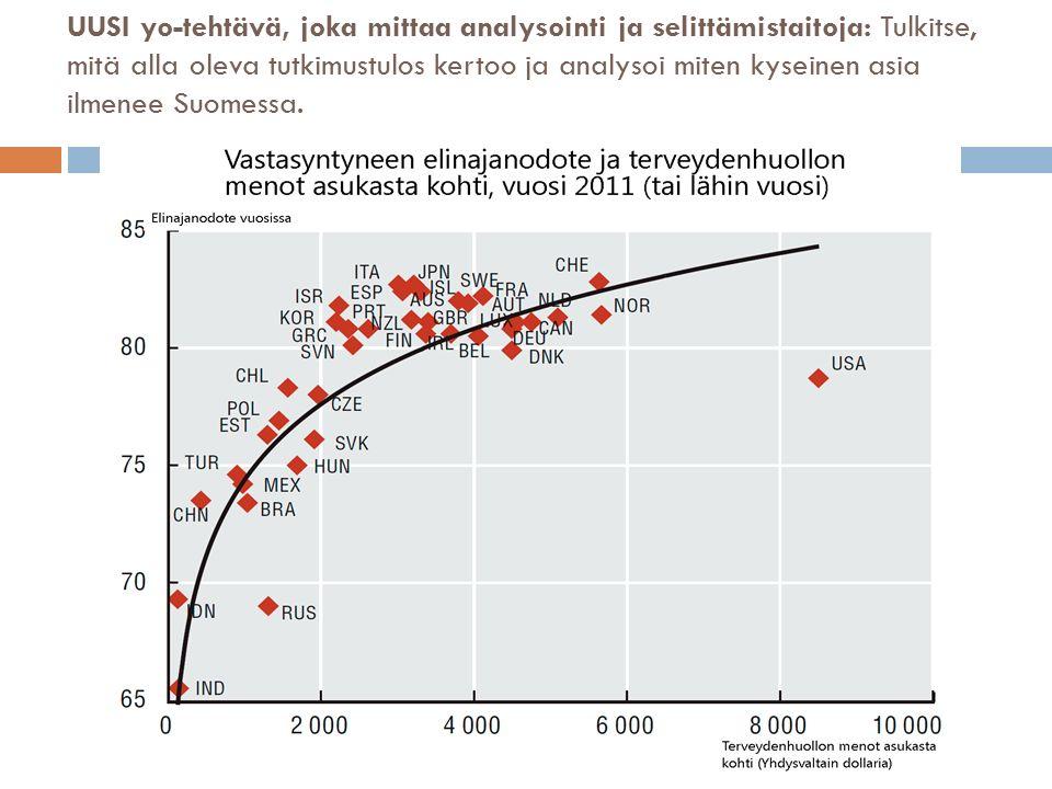 UUSI yo-tehtävä, joka mittaa analysointi ja selittämistaitoja: Tulkitse, mitä alla oleva tutkimustulos kertoo ja analysoi miten kyseinen asia ilmenee Suomessa.