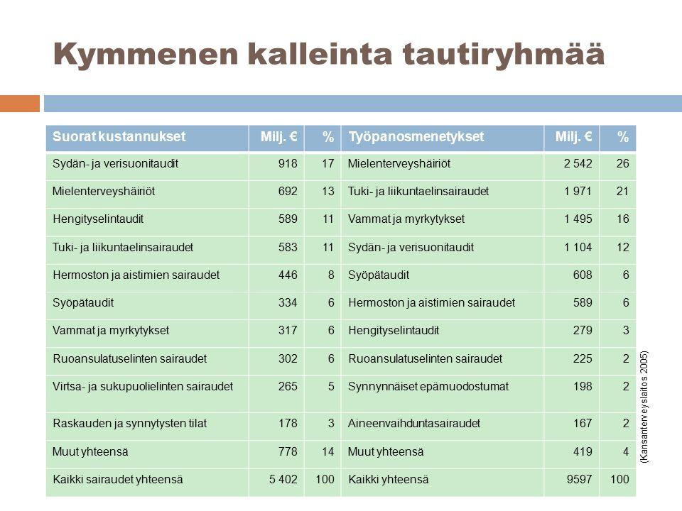 Kymmenen kalleinta tautiryhmää Suorat kustannuksetMilj.