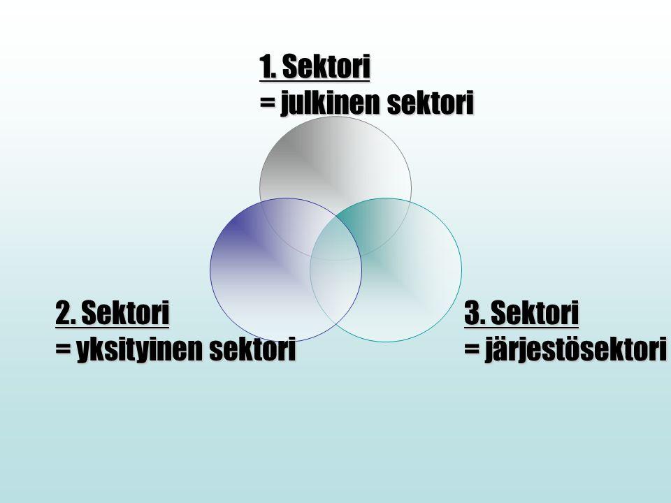 1. Sektori = julkinen sektori 3. Sektori = järjestösektori 2. Sektori = yksityinen sektori