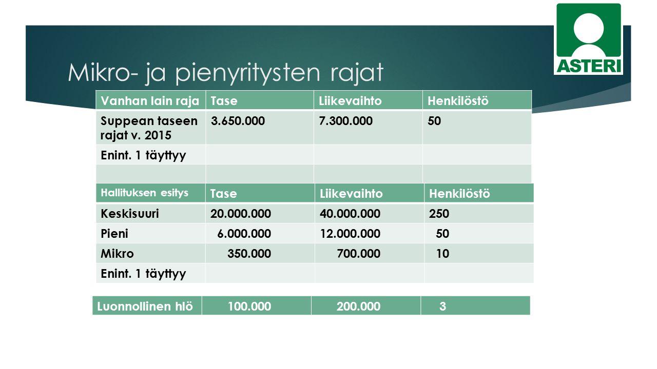 Mikro- ja pienyritysten rajat Vanhan lain rajaTaseLiikevaihtoHenkilöstö Suppean taseen rajat v.
