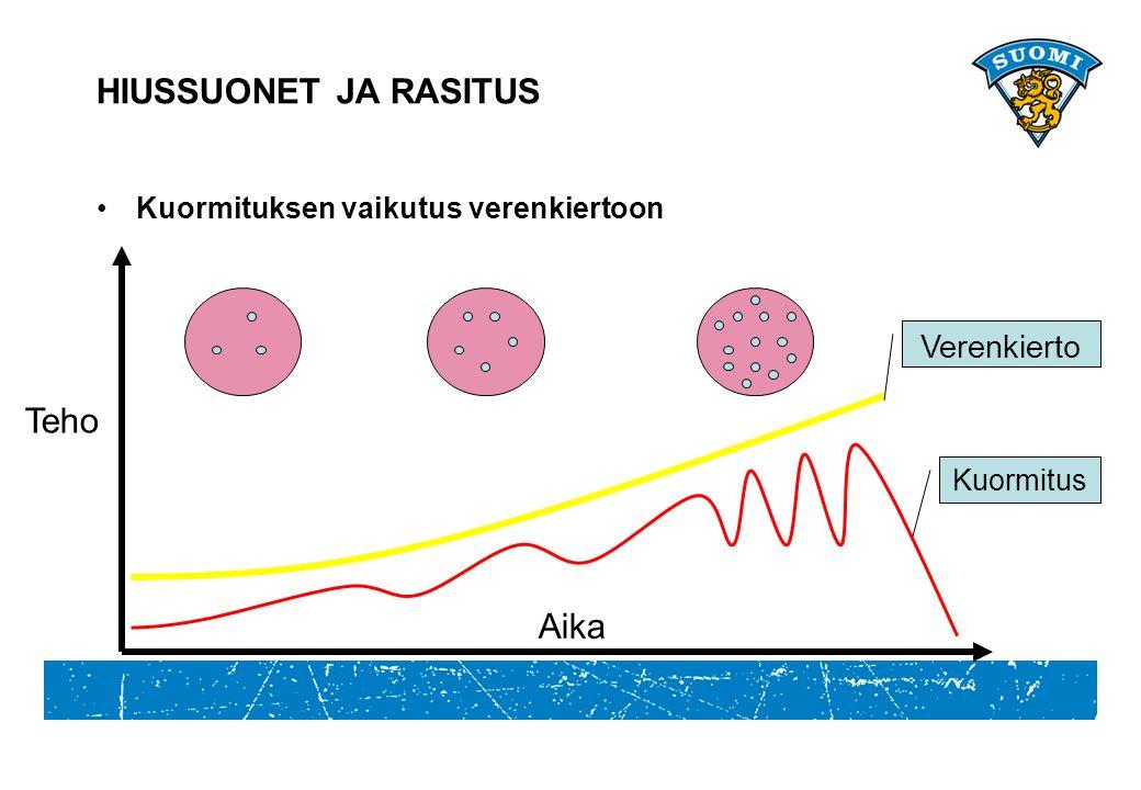 HIUSSUONET JA RASITUS Kuormituksen vaikutus verenkiertoon Aika Kuormitus Verenkierto Teho