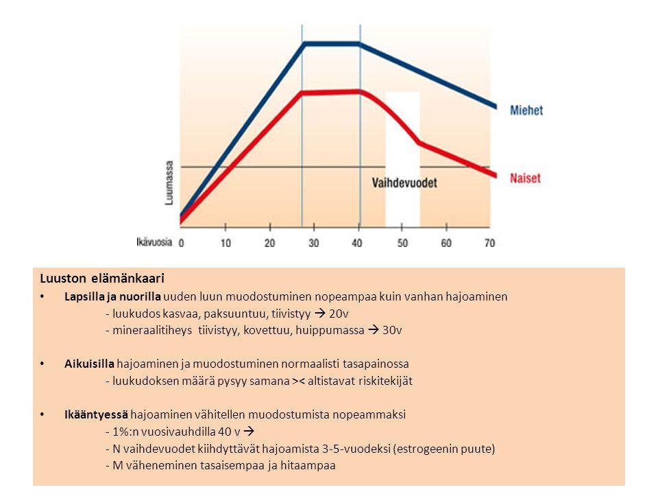 Luuston elämänkaari Lapsilla ja nuorilla uuden luun muodostuminen nopeampaa kuin vanhan hajoaminen - luukudos kasvaa, paksuuntuu, tiivistyy  20v - mineraalitiheys tiivistyy, kovettuu, huippumassa  30v Aikuisilla hajoaminen ja muodostuminen normaalisti tasapainossa - luukudoksen määrä pysyy samana >< altistavat riskitekijät Ikääntyessä hajoaminen vähitellen muodostumista nopeammaksi - 1%:n vuosivauhdilla 40 v  - N vaihdevuodet kiihdyttävät hajoamista 3-5-vuodeksi (estrogeenin puute) - M väheneminen tasaisempaa ja hitaampaa