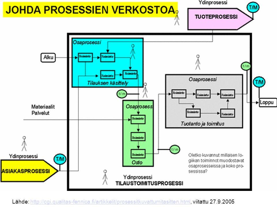 Prosessien hierarkia Organisaation toiminnassa on eri tasoilla havaittavia prosesseja (ks.