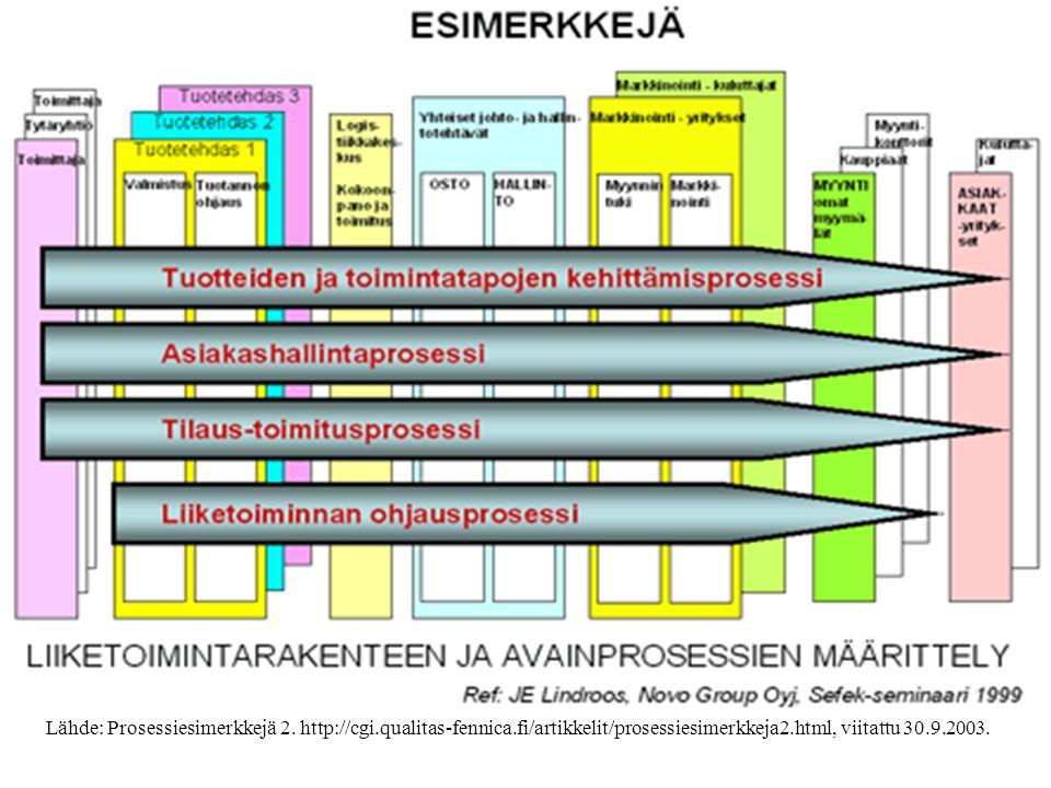 Yleisimmät ydinprosessit uusien tuotteiden kehittämisprosessi asiakaspalveluprosessi, asiakkaiden hankintaprosessi, asiakashallintaprosessi tilaus-toimitusprosessi (sis.