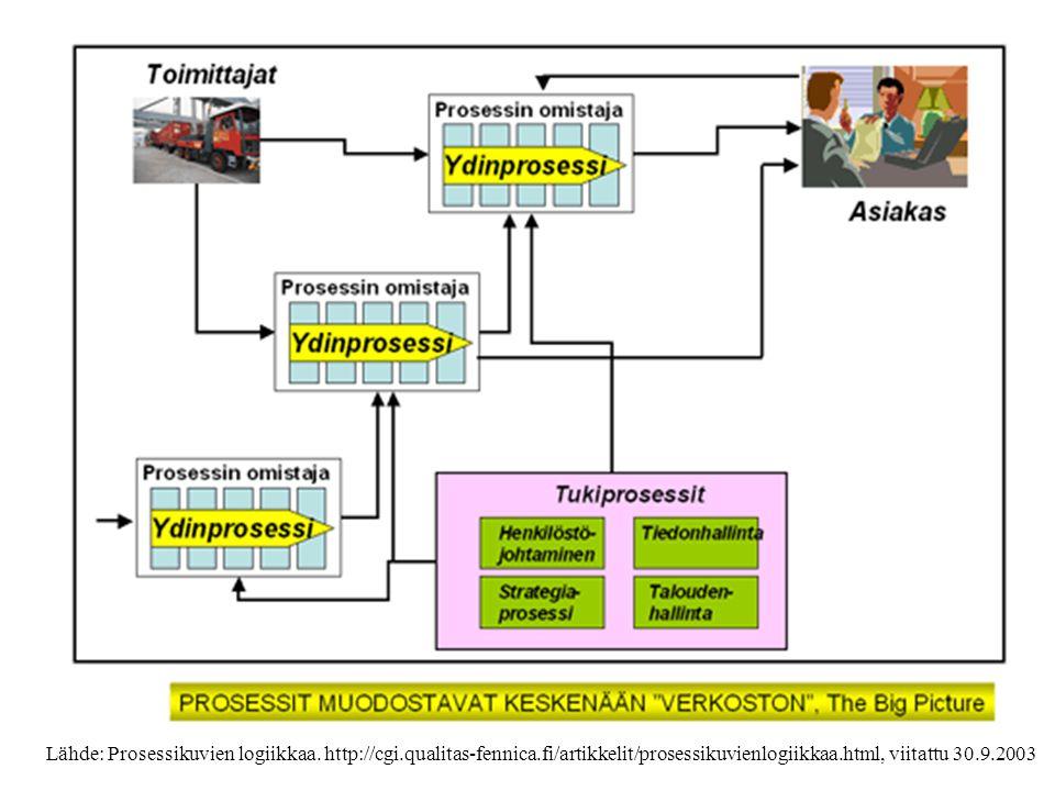 Lähde: Mitä hyötyä prosessikuvauksista Mitä hyötyä prosessikuvauksista.
