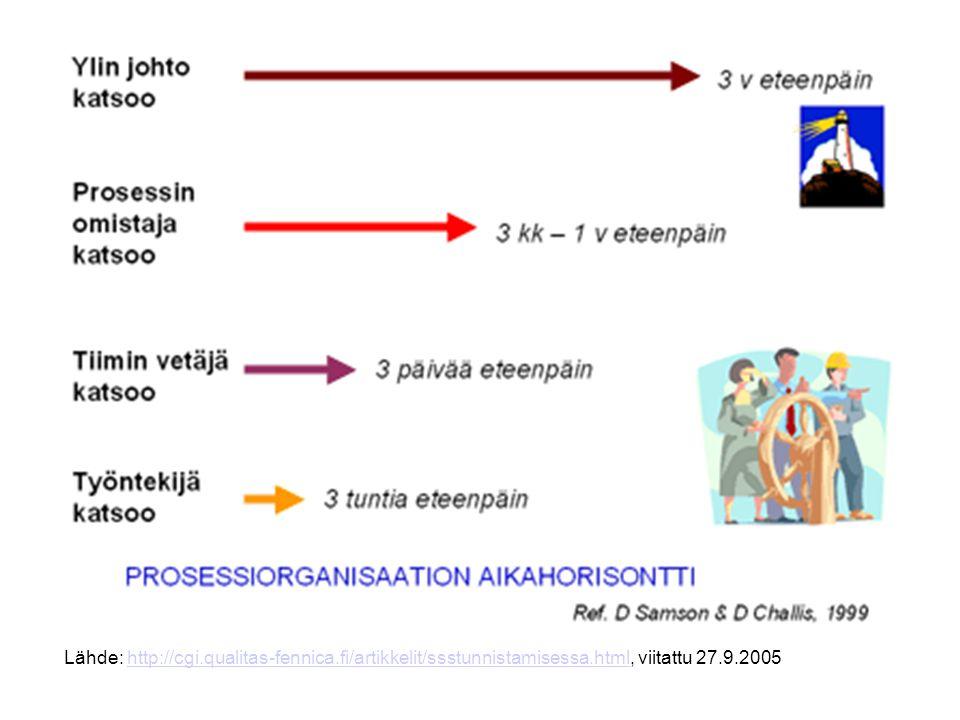 PROSESSIORGANISAATIO (teoriassa) asiakkuus tilaus/toimitus tuotanto uusien tuotteiden/ palvelujen kehittäminen Esim.