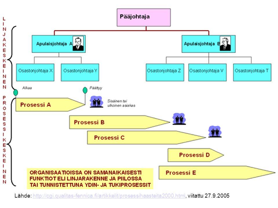 Lähde: http://cgi.qualitas-fennica.fi/artikkelit/prosessiesimerkkeja.html, viitattu 18.9.2005http://cgi.qualitas-fennica.fi/artikkelit/prosessiesimerkkeja.html Siis valvontaa…