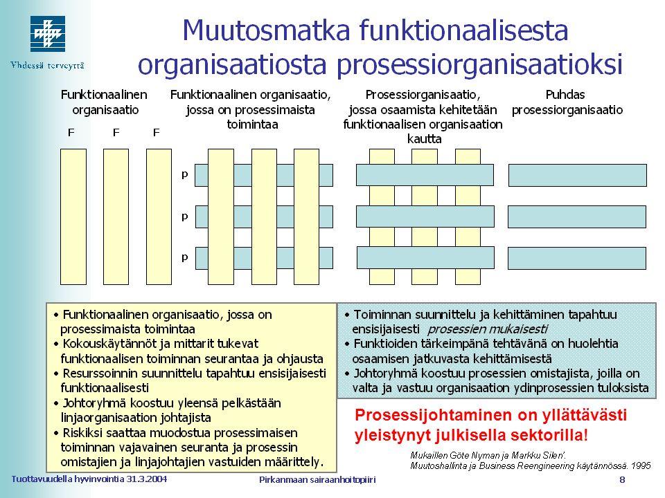 Lähde: http://cgi.qualitas-fennica.fi/artikkelit/prosessihaasteita2000.html, viitattu 27.9.2005http://cgi.qualitas-fennica.fi/artikkelit/prosessihaasteita2000.html