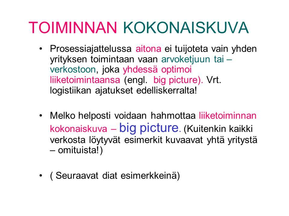 YRITYKSEN TOIMINTAPROSESSIT (kuva Tarja Heikkilä, Honkoa mukaillen, muutoksia Tarja J) KASSA Tuotantoprosessi Logistiset prosessit Tuotannontekijöiden markkinat Suoritteiden markkinat Rahoitusmarkkinat REAALIPROSESSI RAHAPROSESSI Tuotannontekijät -reaalipääoma: raha, omaisuus -muut: tieto, osaaminen, työ Suoritteet: tarjooma Menot Tulot Voitonjako Korot Verot Pääoman palautus Pääoman sijoitus (oma, vieras) Tilaus / toimitusprosessiAsiakkuusprosessit Talousprosessit Hongon kuvioon on aika vaikea liittää uusien tuotteiden kehittämisprosessia, strategiaprosessia, johtamisprosessia, henkilöstöprosesseja.