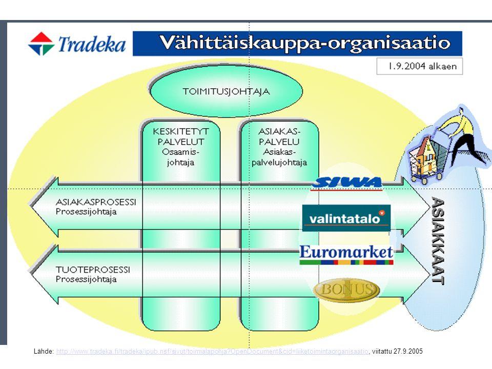 TRADEKAN PROSESSIORGANISAATIO LÄHDE: www.tradeka.fi, viitattu 23.9.2004www.tradeka.fi MITÄ ON MAHTANUT TAPAHTUA, VERTAA SEURAAVIIN.