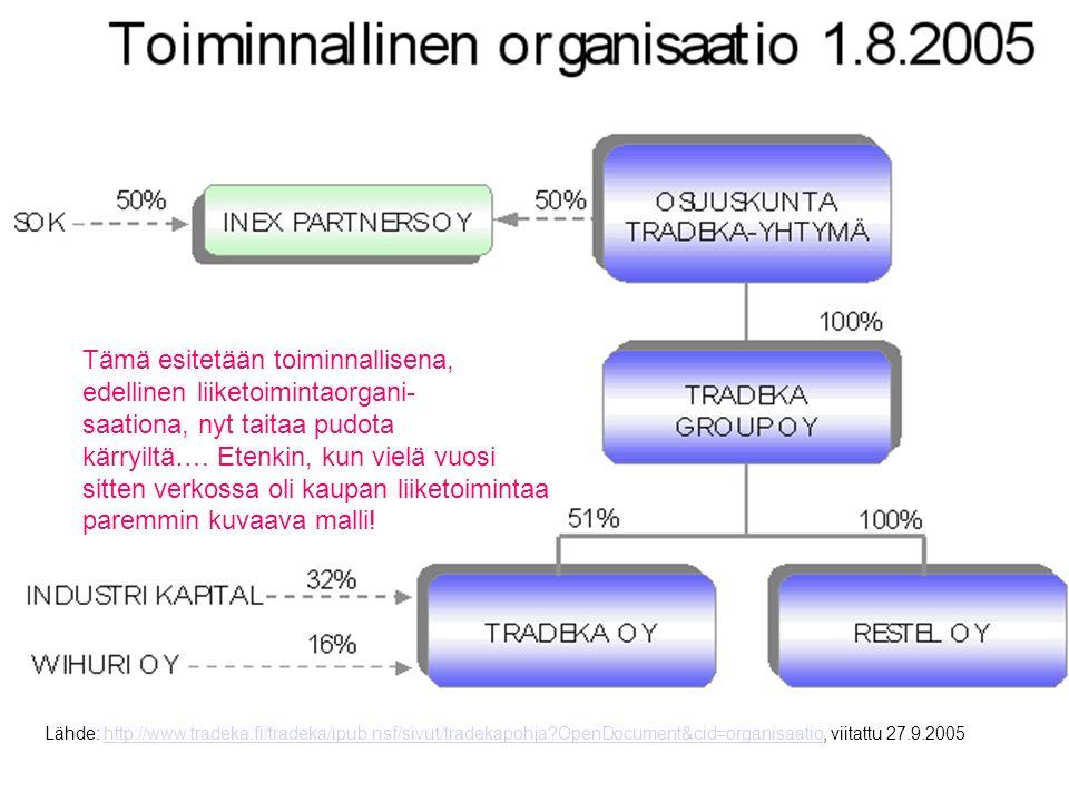 Lähde: http://www.tradeka.fi/tradeka/ipub.nsf/sivut/toimialapohja OpenDocument&cid=liiketoimintaorganisaatio, viitattu 27.9.2005http://www.tradeka.fi/tradeka/ipub.nsf/sivut/toimialapohja OpenDocument&cid=liiketoimintaorganisaatio