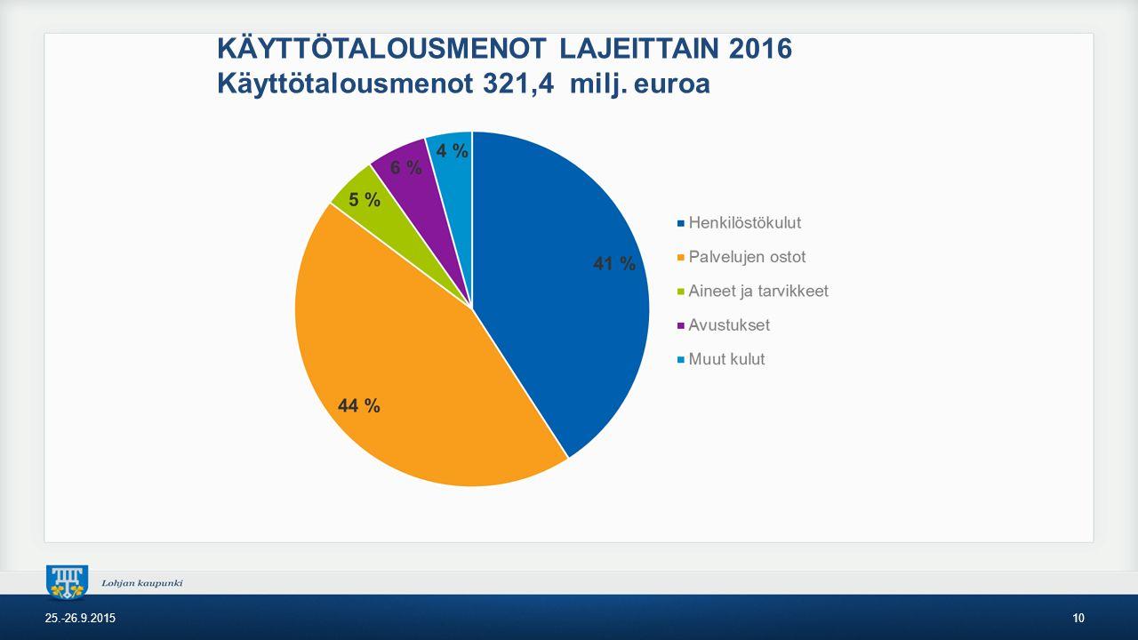 KÄYTTÖTALOUSMENOT LAJEITTAIN 2016 Käyttötalousmenot 321,4 milj. euroa 25.-26.9.201510