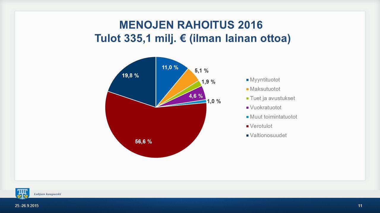 MENOJEN RAHOITUS 2016 Tulot 335,1 milj. € (ilman lainan ottoa) 25.-26.9.201511