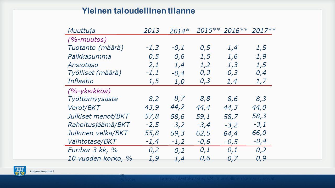 Yleinen taloudellinen tilanne 25.- 26.9.2015 Muuttuja (%-muutos) Tuotanto (määrä) Palkkasumma Ansiotaso Työlliset (määrä) Inflaatio (%-yksikköä) Työttömyysaste Verot/BKT Julkiset menot/BKT Julkinen velka/BKT Euribor 3 kk, % 10 vuoden korko, % Vaihtotase/BKT Rahoitusjäämä/BKT 2016** 1,4 1,6 1,3 0,3 1,4 8,6 44,3 58,7 64,4 0,1 0,7 -0,5 -3,2 2017** 1,5 1,9 1,5 0,4 1,7 8,3 44,0 58,3 66,0 0,2 0,9 -0,4 -3,1 2013 -1,3 0,5 2,1 -1,1 1,5 8,2 43,9 57,8 55,8 0,2 1,9 -1,4 -2,5 Lähde: Tilastokeskus, VM Taloudellinen katsaus, kevät 2014* -0,1 0,6 1,4 -0,4 1,0 8,7 44,2 58,6 59,3 0,2 1,4 -1,2 -3,2 2015** 0,5 1,5 1,2 0,3 8,8 44,4 59,1 62,5 0,1 0,6 -0,6 -3,4