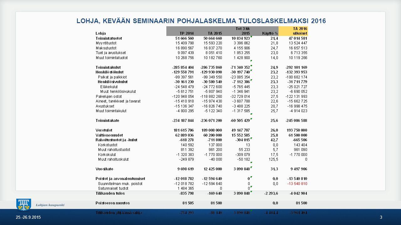LOHJA, KEVÄÄN SEMINAARIN POHJALASKELMA TULOSLASKELMAKSI 2016 25.-26.9.20153