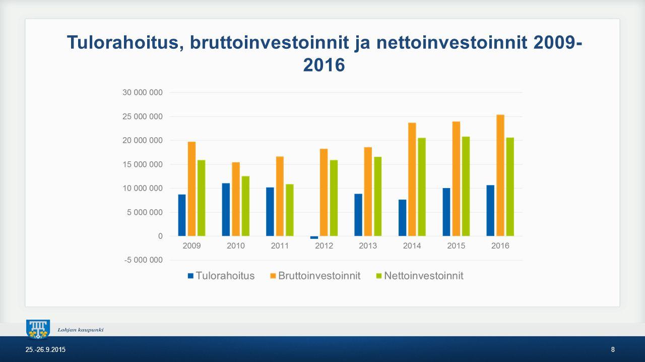 Tulorahoitus, bruttoinvestoinnit ja nettoinvestoinnit 2009- 2016 25.-26.9.20158