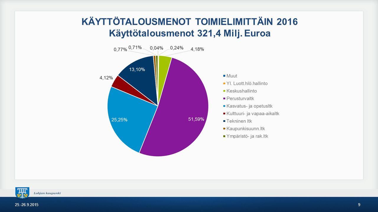 KÄYTTÖTALOUSMENOT TOIMIELIMITTÄIN 2016 Käyttötalousmenot 321,4 Milj. Euroa 25.-26.9.20159