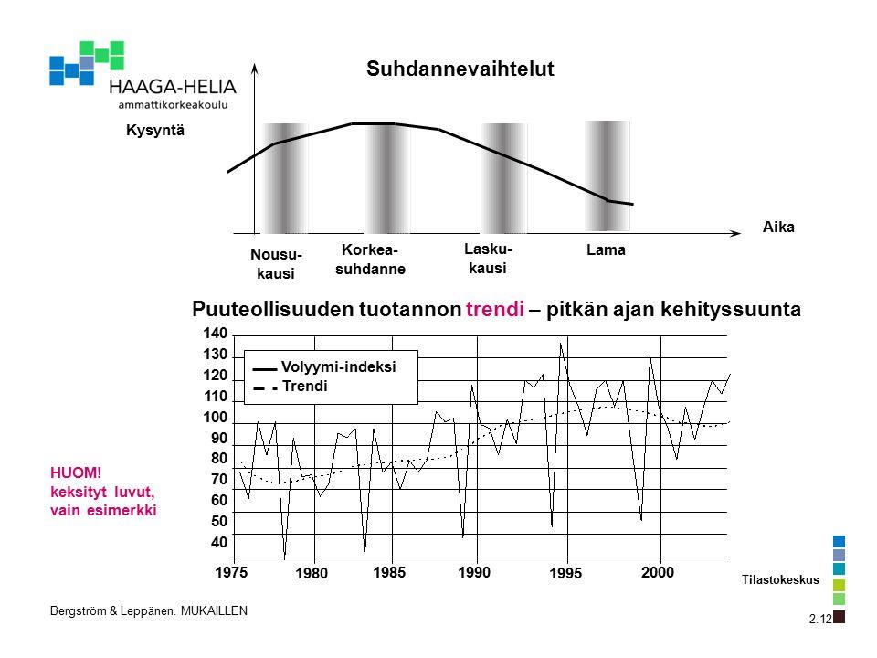 Suhdannevaihtelut Kysyntä Nousu- kausi Korkea- suhdanne Lasku- kausi Lama Aika Puuteollisuuden tuotannon trendi – pitkän ajan kehityssuunta 140 130 120 110 100 90 80 70 60 50 40 1975 1980 1985 1990 1995 2000 2.12 Volyymi-indeksi Trendi Tilastokeskus Bergström & Leppänen.