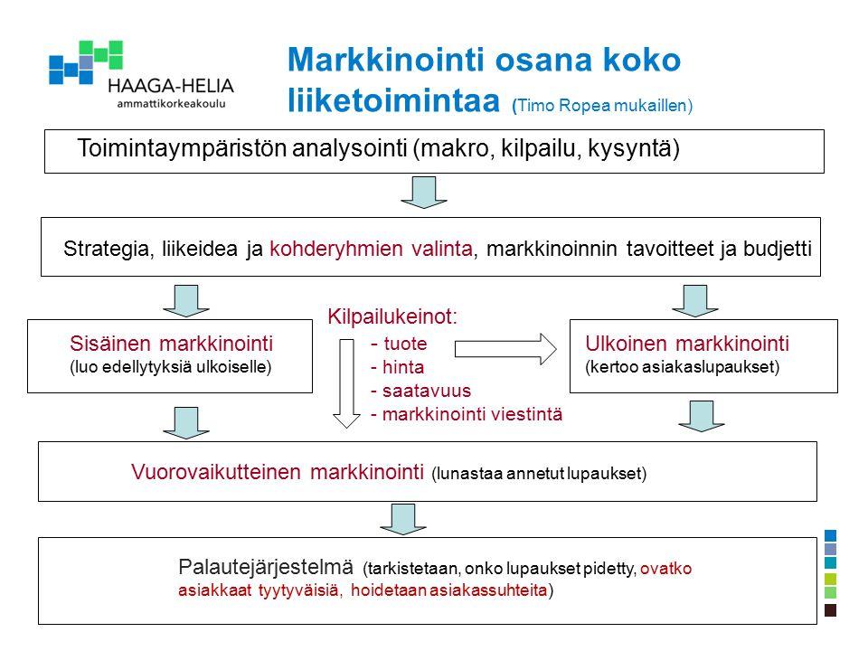 Toimintaympäristön analysointi (makro, kilpailu, kysyntä) Strategia, liikeidea ja kohderyhmien valinta, markkinoinnin tavoitteet ja budjetti Sisäinen markkinointi (luo edellytyksiä ulkoiselle) Ulkoinen markkinointi (kertoo asiakaslupaukset) Vuorovaikutteinen markkinointi (lunastaa annetut lupaukset) Palautejärjestelmä (tarkistetaan, onko lupaukset pidetty, ovatko asiakkaat tyytyväisiä, hoidetaan asiakassuhteita) Markkinointi osana koko liiketoimintaa (Timo Ropea mukaillen) Kilpailukeinot: - tuote - hinta - saatavuus - markkinointi viestintä