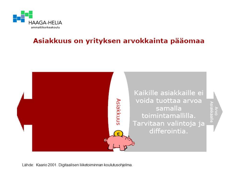 22.9.2016 29 Lähde: Kaario 2001. Digitaalisen liiketoiminnan koulutusohjelma.