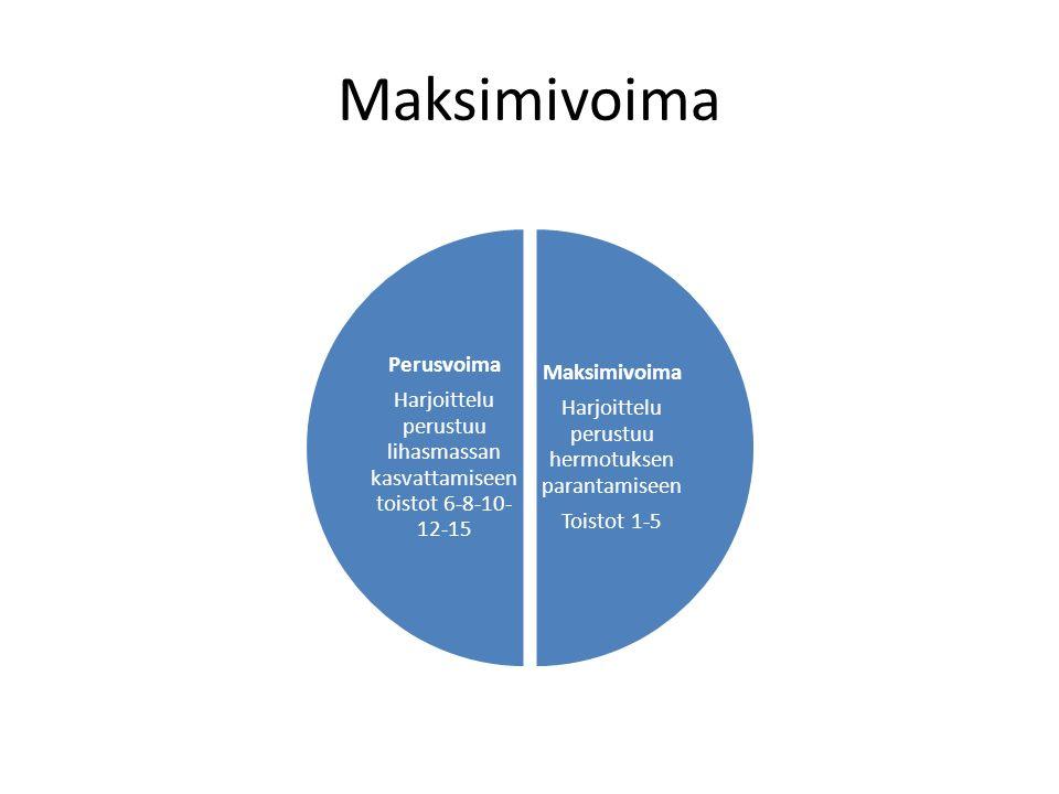 Maksimivoima Harjoittelu perustuu hermotuksen parantamiseen Toistot 1-5 Perusvoima Harjoittelu perustuu lihasmassan kasvattamiseen toistot 6-8-10- 12-15