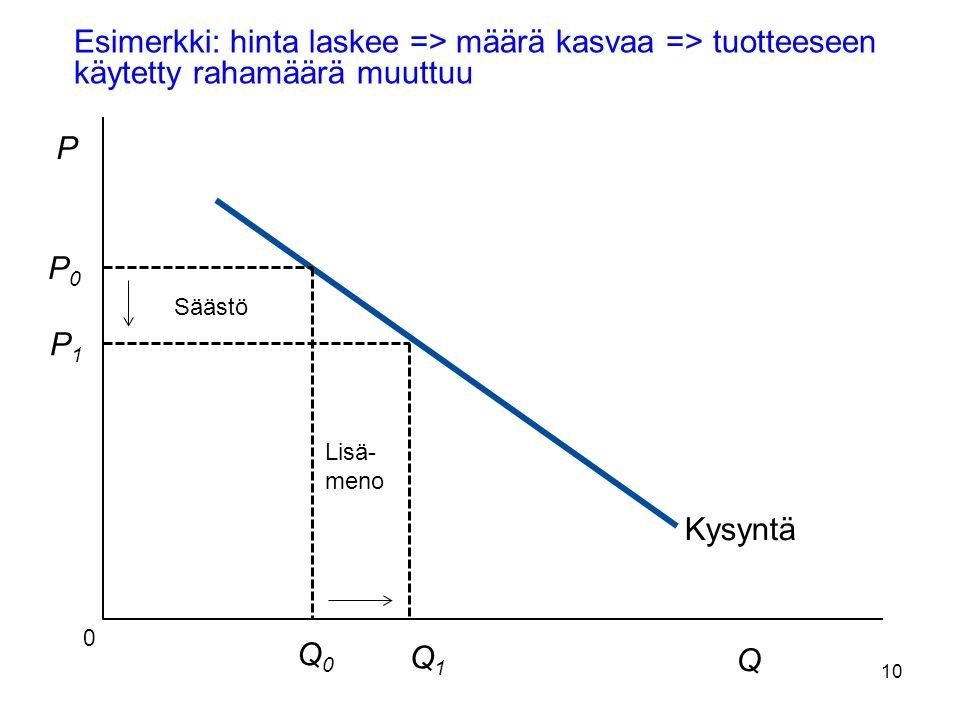10 Esimerkki: hinta laskee => määrä kasvaa => tuotteeseen käytetty rahamäärä muuttuu Copyright©2003 Southwestern/Thomson Learning Kysyntä Q 0 P P0 P0 P1 P1 Q0Q0 Q1Q1 Säästö Lisä- meno