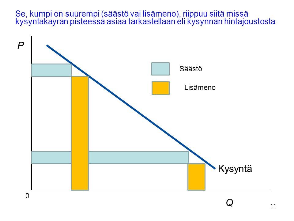 11 Se, kumpi on suurempi (säästö vai lisämeno), riippuu siitä missä kysyntäkäyrän pisteessä asiaa tarkastellaan eli kysynnän hintajoustosta Copyright©2003 Southwestern/Thomson Learning Kysyntä Q 0 P Säästö Lisämeno