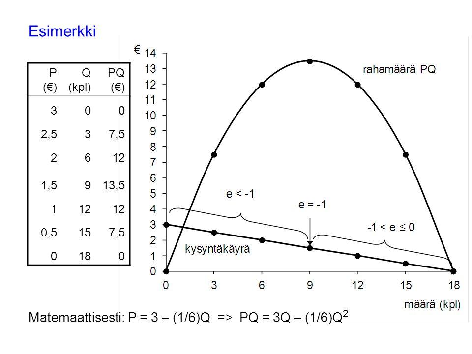 Esimerkki P (€) Q (kpl) PQ (€) 3 00 2,5 37,5 2 612 1,5 913,5 112 0,5157,5 0180 Matemaattisesti: P = 3 – (1/6)Q => PQ = 3Q – (1/6)Q 2