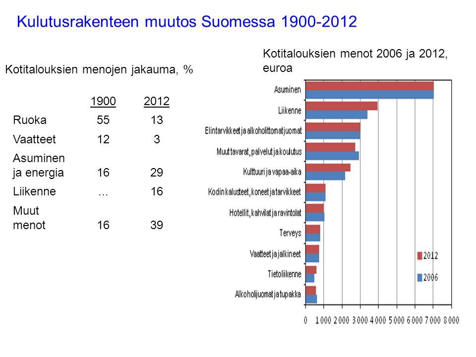 Kulutusrakenteen muutos Suomessa 1900-2012 19002012 Ruoka5513 Vaatteet123 Asuminen ja energia1629 Liikenne...16 Muut menot1639 Kotitalouksien menojen jakauma, % Kotitalouksien menot 2006 ja 2012, euroa