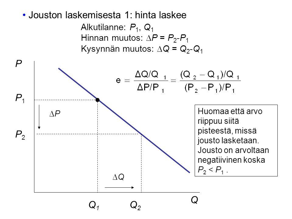 Q P P1P1 P2P2 Q1Q1 Q2Q2 Jouston laskemisesta 1: hinta laskee Alkutilanne: P 1, Q 1 Hinnan muutos: ∆P = P 2 -P 1 Kysynnän muutos: ∆Q = Q 2 -Q 1 ∆P∆P ∆Q∆Q Huomaa että arvo riippuu siitä pisteestä, missä jousto lasketaan.