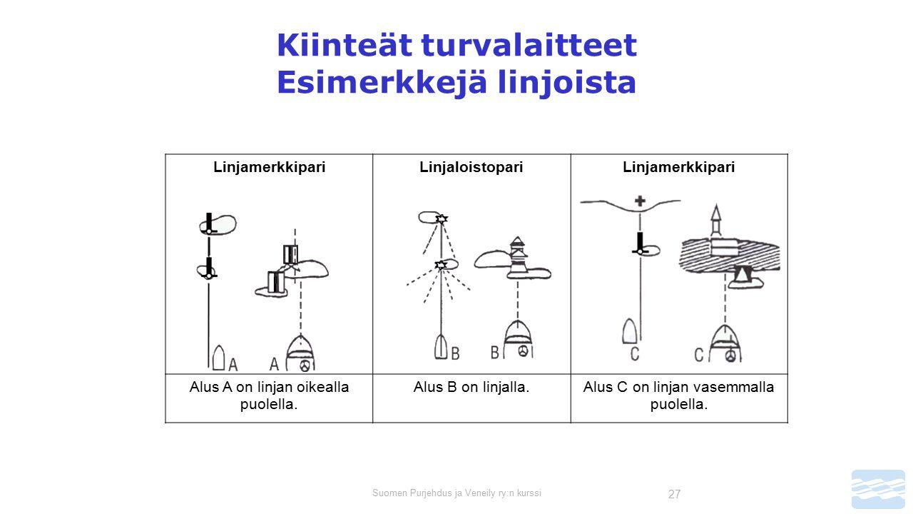 Suomen Purjehdus ja Veneily ry:n kurssi 27 Kiinteät turvalaitteet Esimerkkejä linjoista LinjamerkkipariLinjaloistopariLinjamerkkipari Alus A on linjan oikealla puolella.