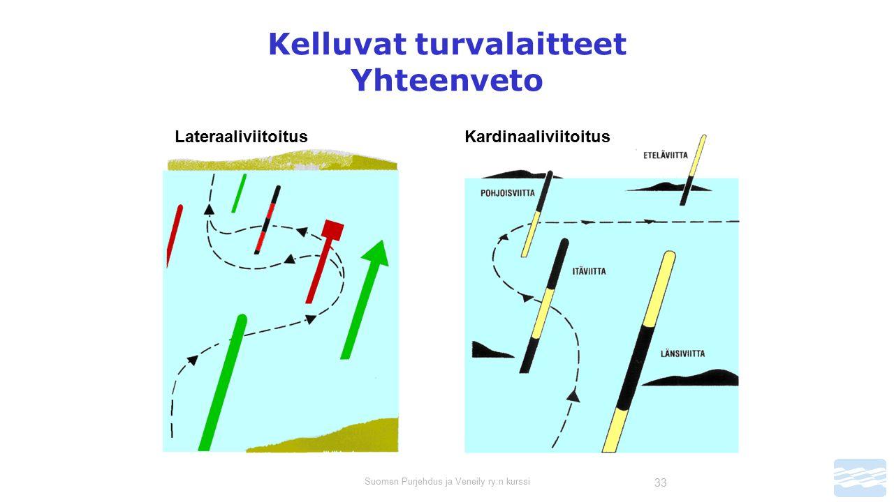 Suomen Purjehdus ja Veneily ry:n kurssi 33 Kelluvat turvalaitteet Yhteenveto LateraaliviitoitusKardinaaliviitoitus