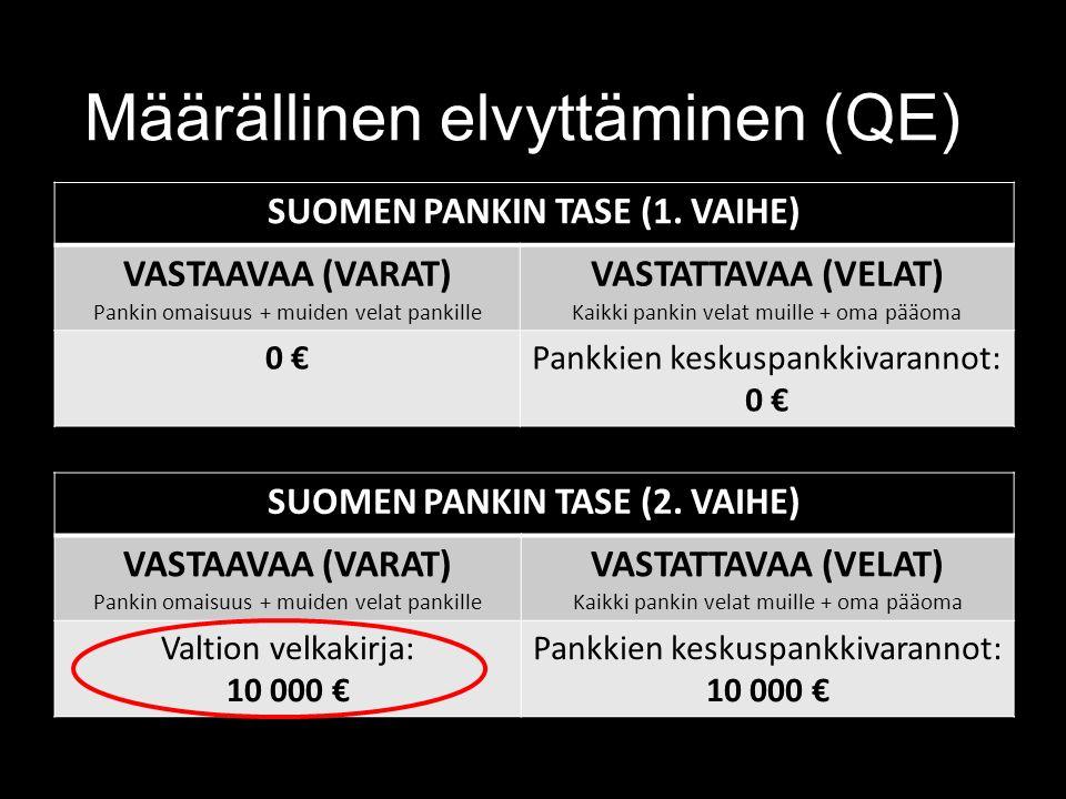Määrällinen elvyttäminen (QE) SUOMEN PANKIN TASE (1.