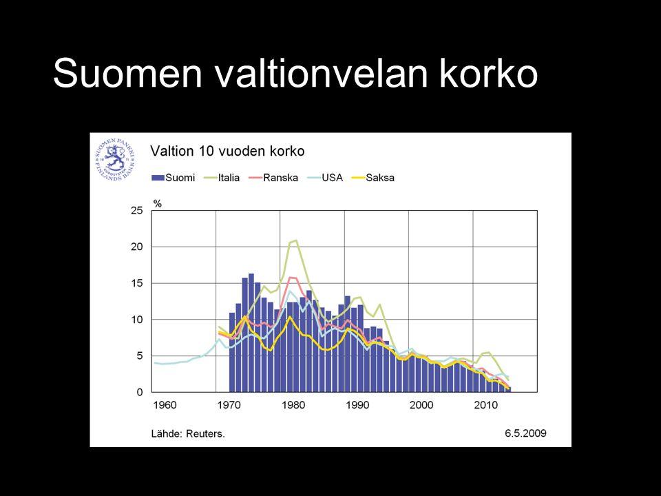 Suomen valtionvelan korko