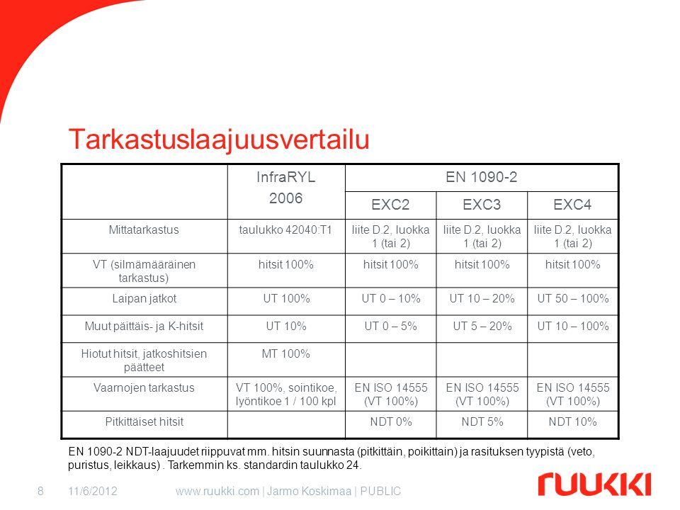 11/6/2012www.ruukki.com | Jarmo Koskimaa | PUBLIC8 Tarkastuslaajuusvertailu InfraRYL 2006 EN 1090-2 EXC2EXC3EXC4 Mittatarkastustaulukko 42040:T1liite D.2, luokka 1 (tai 2) VT (silmämääräinen tarkastus) hitsit 100% Laipan jatkotUT 100%UT 0 – 10%UT 10 – 20%UT 50 – 100% Muut päittäis- ja K-hitsitUT 10%UT 0 – 5%UT 5 – 20%UT 10 – 100% Hiotut hitsit, jatkoshitsien päätteet MT 100% Vaarnojen tarkastusVT 100%, sointikoe, lyöntikoe 1 / 100 kpl EN ISO 14555 (VT 100%) Pitkittäiset hitsitNDT 0%NDT 5%NDT 10% EN 1090-2 NDT-laajuudet riippuvat mm.