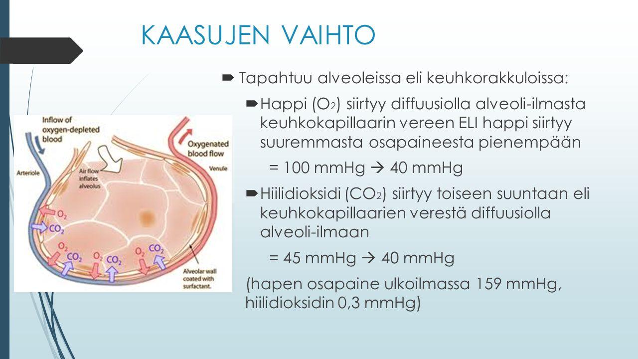 KAASUJEN VAIHTO  Tapahtuu alveoleissa eli keuhkorakkuloissa:  Happi (O 2 ) siirtyy diffuusiolla alveoli-ilmasta keuhkokapillaarin vereen ELI happi siirtyy suuremmasta osapaineesta pienempään = 100 mmHg  40 mmHg  Hiilidioksidi (CO 2 ) siirtyy toiseen suuntaan eli keuhkokapillaarien verestä diffuusiolla alveoli-ilmaan = 45 mmHg  40 mmHg (hapen osapaine ulkoilmassa 159 mmHg, hiilidioksidin 0,3 mmHg)