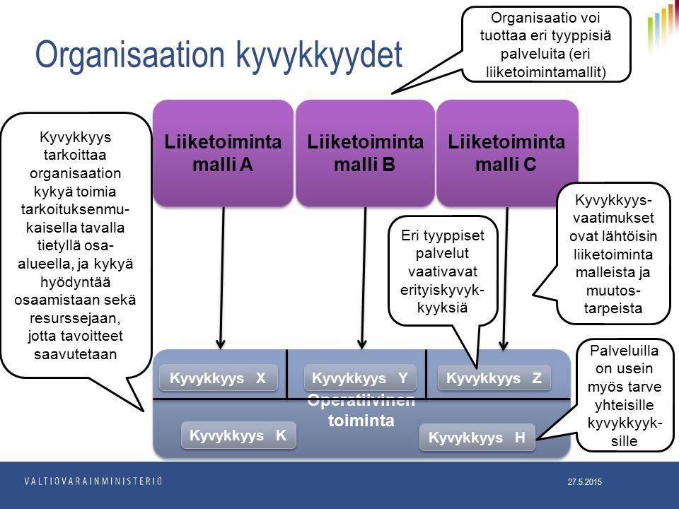 Organisaation kyvykkyydet Liiketoiminta malli A Operatiivinen toiminta Operatiivinen toiminta Liiketoiminta malli B Liiketoiminta malli C Kyvykkyys K Kyvykkyys Z Kyvykkyys tarkoittaa organisaation kykyä toimia tarkoituksenmu- kaisella tavalla tietyllä osa- alueella, ja kykyä hyödyntää osaamistaan sekä resurssejaan, jotta tavoitteet saavutetaan Kyvykkyys- vaatimukset ovat lähtöisin liiketoiminta malleista ja muutos- tarpeista Eri tyyppiset palvelut vaativavat erityiskyvyk- kyyksiä Organisaatio voi tuottaa eri tyyppisiä palveluita (eri liiketoimintamallit) Kyvykkyys H Palveluilla on usein myös tarve yhteisille kyvykkyyk- sille 27.5.2015 Kyvykkyys X Kyvykkyys Y