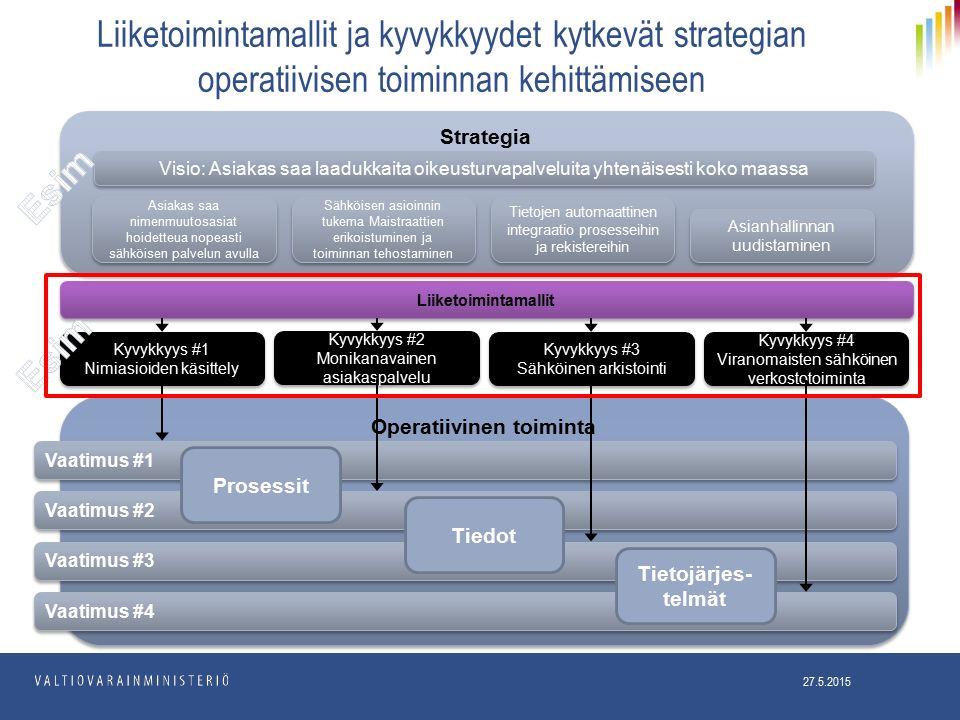 Liiketoimintamallit ja kyvykkyydet kytkevät strategian operatiivisen toiminnan kehittämiseen Liiketoimintamallit Kyvykkyys #2 Monikanavainen asiakaspalvelu Kyvykkyys #2 Monikanavainen asiakaspalvelu Kyvykkyys #3 Sähköinen arkistointi Kyvykkyys #3 Sähköinen arkistointi Kyvykkyys #4 Viranomaisten sähköinen verkostotoiminta Kyvykkyys #4 Viranomaisten sähköinen verkostotoiminta Kyvykkyys #1 Nimiasioiden käsittely Kyvykkyys #1 Nimiasioiden käsittely Strategia Operatiivinen toiminta Vaatimus #2 Vaatimus #3 Vaatimus #4 Vaatimus #1 Visio: Asiakas saa laadukkaita oikeusturvapalveluita yhtenäisesti koko maassa Asiakas saa nimenmuutosasiat hoidetteua nopeasti sähköisen palvelun avulla Sähköisen asioinnin tukema Maistraattien erikoistuminen ja toiminnan tehostaminen Tietojen automaattinen integraatio prosesseihin ja rekistereihin Asianhallinnan uudistaminen Prosessit Tiedot Tietojärjes- telmät 27.5.2015
