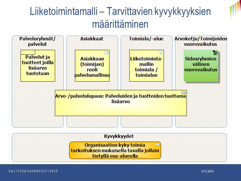 Liiketoimintamalli – Tarvittavien kyvykkyyksien määrittäminen 27.5.2015