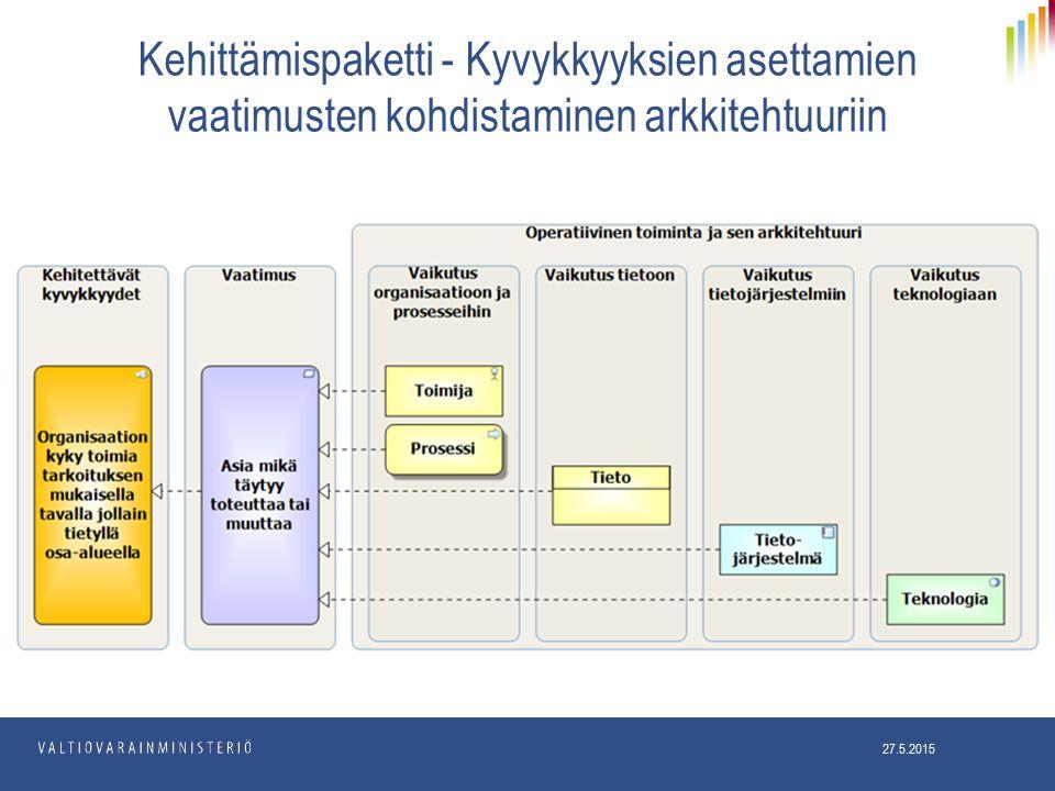 Kehittämispaketti - Kyvykkyyksien asettamien vaatimusten kohdistaminen arkkitehtuuriin 27.5.2015