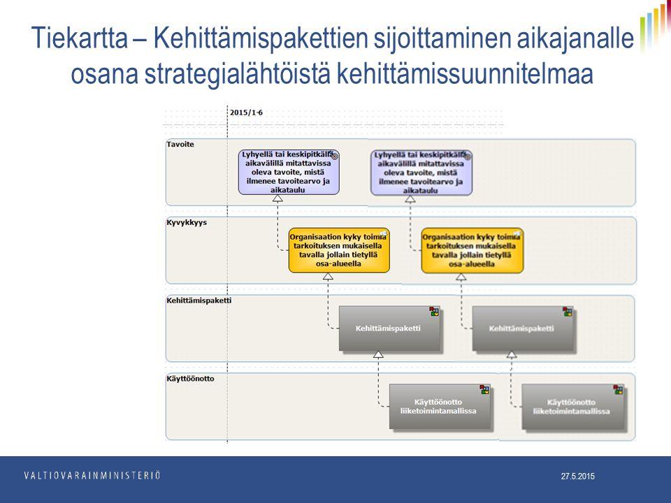 Tiekartta – Kehittämispakettien sijoittaminen aikajanalle osana strategialähtöistä kehittämissuunnitelmaa 27.5.2015